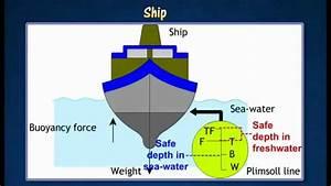 Application Of Archimedes U0026 39  Principle