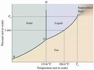 Why Does Iodine Skip The Liquid State When Changing From Solid To Gas