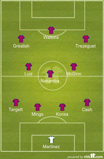 Predicted Aston Villa Lineup Vs Sheffield United- The 4th ...