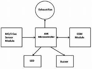 microcontroller based lpg gas leakage detector using gsm With gsm block diagram