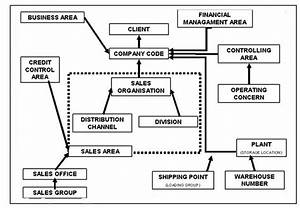 Enterprise Structure - Erp Operations
