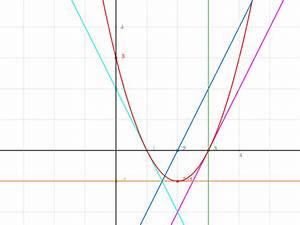 Tangente Berechnen : was ist eine ableitung bei der berechnung einer tangente mathelounge ~ Themetempest.com Abrechnung