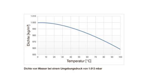 auswirkungen der temperaturbedingten dichteaenderung auf