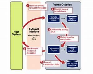 Overview On Vertex