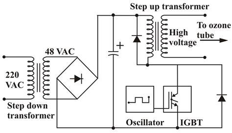 Effect Generating Heat Ozone Generation