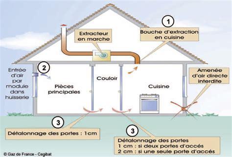 ventilation cuisine professionnelle aeration haute et basse maison design mochohome com