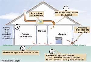 la ventilation des locaux avec des appareils gaz With porte d entrée pvc avec vmc mecanique salle de bain