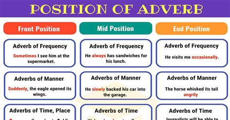 Here is a general guide to adverb placement in english. Adverb Placement   Position of Adverbs in English Sentences - 7 E S L