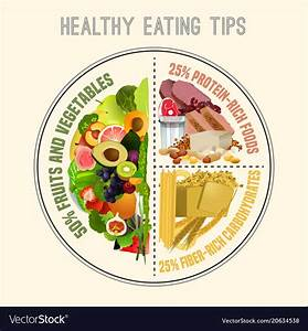 Healthy Eating Plate Royalty Free Vector Image