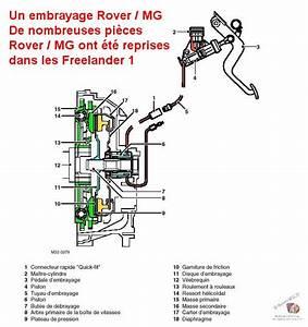 Butée D Embrayage Symptomes : embrayage freelander land rover forum marques ~ Medecine-chirurgie-esthetiques.com Avis de Voitures