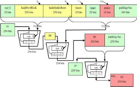 How many transactions can bitcoin process? Bitcoin Mining Process - TRADING