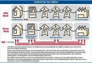 Vattenfall Abrechnung : smart metering intelligente z hler ~ Themetempest.com Abrechnung