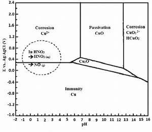 Potential U2013ph Equilibrium Diagram For The System  Copper