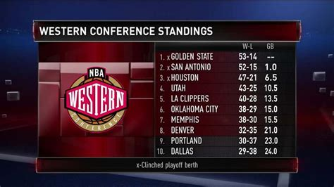 gametime western playoff picture nbacom