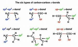 Sigma Bonds Come In Six Varieties  Pi Bonds Come In One