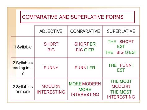Comparative And Superlative Forms Of Adjectives  Ppt Video Online Download