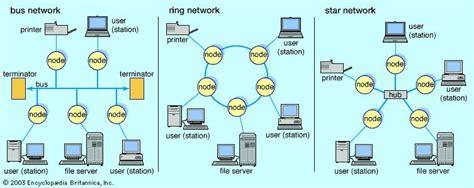 Local Area Network Computer Technology Britannica