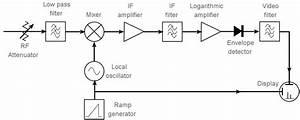 Superheterodyne Spectrum Analyzer