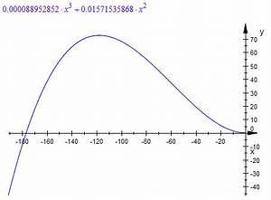 Steigung Einer Parabel Berechnen : parabel parabel mit gegebener steigung und 2 punkten berechnen mathelounge ~ Themetempest.com Abrechnung