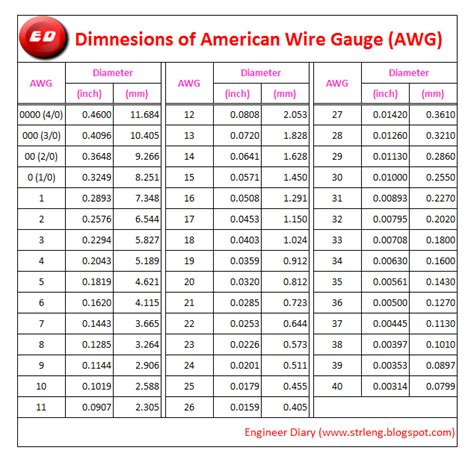 American wire gauge sizes inches keyboard keysfo Choice Image