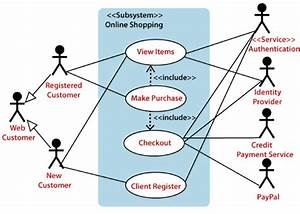 32 Use Case Diagram For Online Shopping