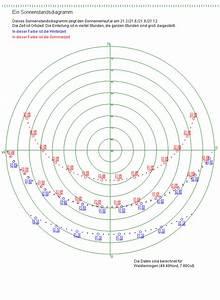 Sonnenstand Verschattung Berechnen : querbeet astronomie artikel sonnenuhr ~ Themetempest.com Abrechnung