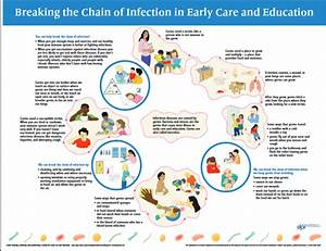 Chain Of Infection Diagram Pictures To Pin On Pinterest
