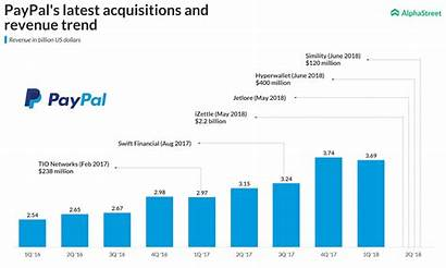 Paypal Revenue Acquisitions Trend Latest Billion Annually