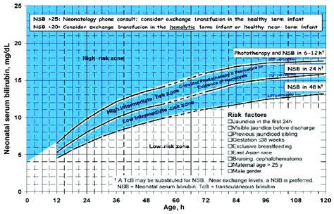 Bilirubin Chart For Newborns Normal Bilirubin Levels In