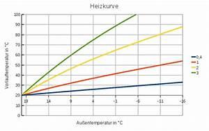 Fernwärme Berechnen : heizkurve berechnen klimaanlage und heizung zu hause ~ Themetempest.com Abrechnung