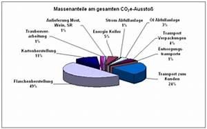 Carbon Footprint Berechnen : nachhaltiges wirtschaften sustainability corporate social responsibility csr in unternehmen ~ Themetempest.com Abrechnung