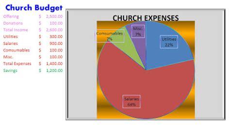 zion st john lutheran school church budget spreadsheet