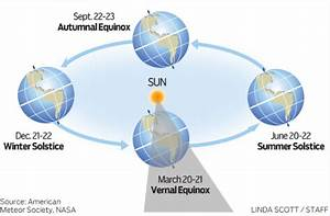 Weather Faq  What Is The Vernal Equinox And Why Is Spring