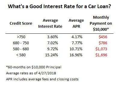 All loan products must show the apr rate so you are able to compare them fairly. What is a Good APR and 5 Steps to Get One
