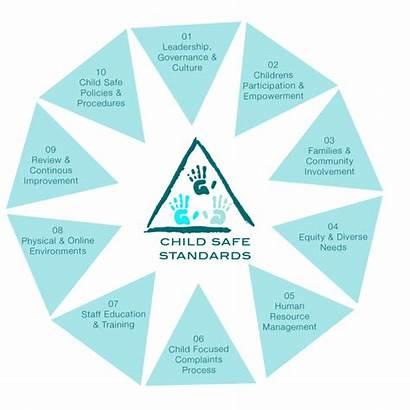 Child Safe Standards Organisation Services Ensure Diagram