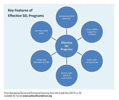Social and Emotional Learning: 25 Programs Reviewed - Wallace Foundation