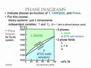 Copper Nickel Phase Diagram Chapter 3 Phase Diagram