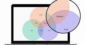 A Great Venn Diagram Making Tool For Teachers