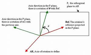 Creating Axis Systems