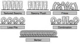 Types Of Carpet Padding by Types Of Carpet Description Of Artificial And Natural