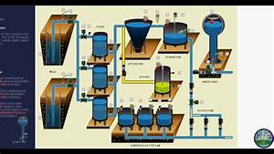 Water Treatment Plant Instruments On Vimeo