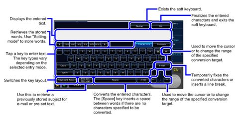Names And Functions Of Soft Keyboard Keys