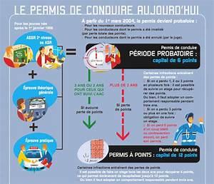 Perte De Point Permis De Conduire : le permis de conduire aujourd 39 hui ~ Maxctalentgroup.com Avis de Voitures