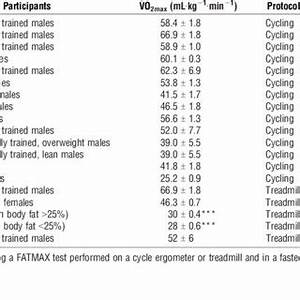 (PDF) Maximal Fat Oxidation Rates in an Athletic Population