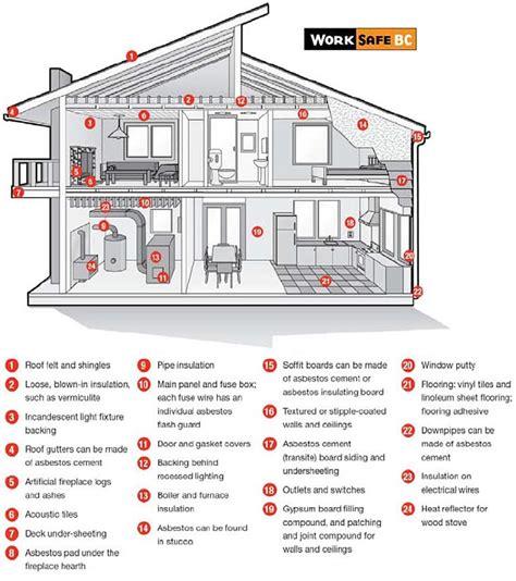 asbestos  material faqs labour