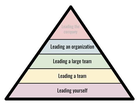 guide  leadership development  scale