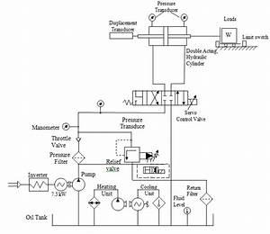 Hydraulic Circuit Of Fluid Power Control System