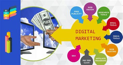 Digital Media Courses by Digital Marketing Courses Market Is Thriving Worldwide