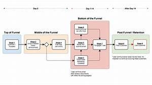 Six Best Online Flowchart Software