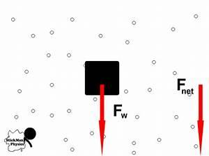 Terminal Velocity Equation Physics